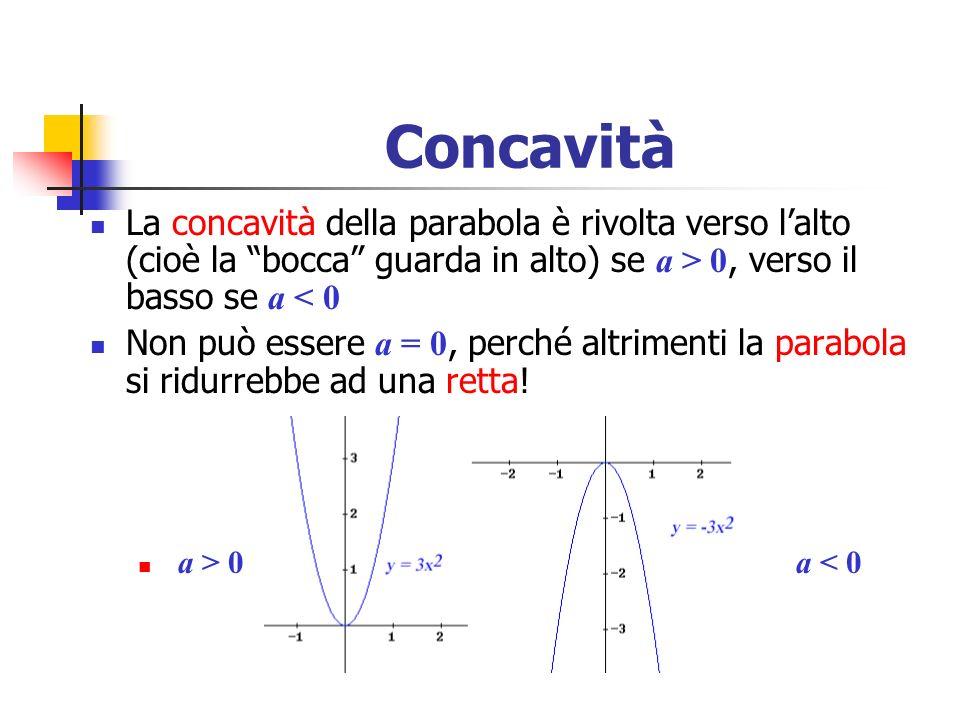 Concavità La concavità della parabola è rivolta verso lalto (cioè la bocca guarda in alto) se a > 0, verso il basso se a < 0 Non può essere a = 0, per