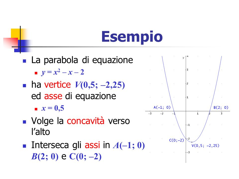 Esempio La parabola di equazione y = x 2 – x – 2 ha vertice V(0,5; –2,25) ed asse di equazione x = 0,5 Volge la concavità verso lalto Interseca gli as