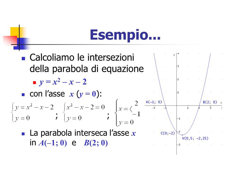 Esempio... Calcoliamo le intersezioni della parabola di equazione y = x 2 – x – 2 con lasse x ( y = 0 ): ; ; La parabola interseca lasse x in A(–1; 0)
