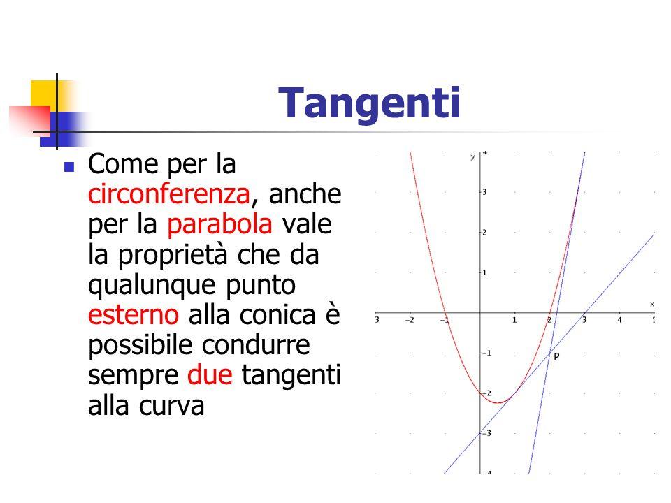 Tangenti Come per la circonferenza, anche per la parabola vale la proprietà che da qualunque punto esterno alla conica è possibile condurre sempre due