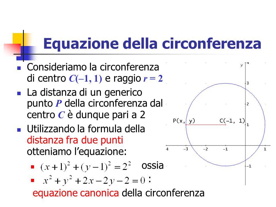 Equazione della circonferenza Consideriamo la circonferenza di centro C(–1, 1) e raggio r = 2 La distanza di un generico punto P della circonferenza d