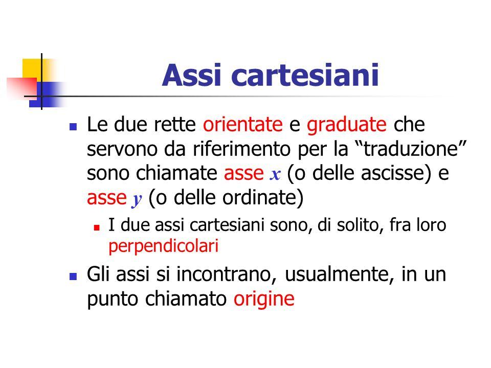 Assi cartesiani Le due rette orientate e graduate che servono da riferimento per la traduzione sono chiamate asse x (o delle ascisse) e asse y (o dell