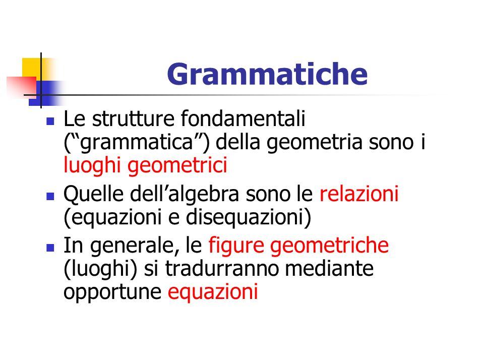 Grammatiche Le strutture fondamentali (grammatica) della geometria sono i luoghi geometrici Quelle dellalgebra sono le relazioni (equazioni e disequaz
