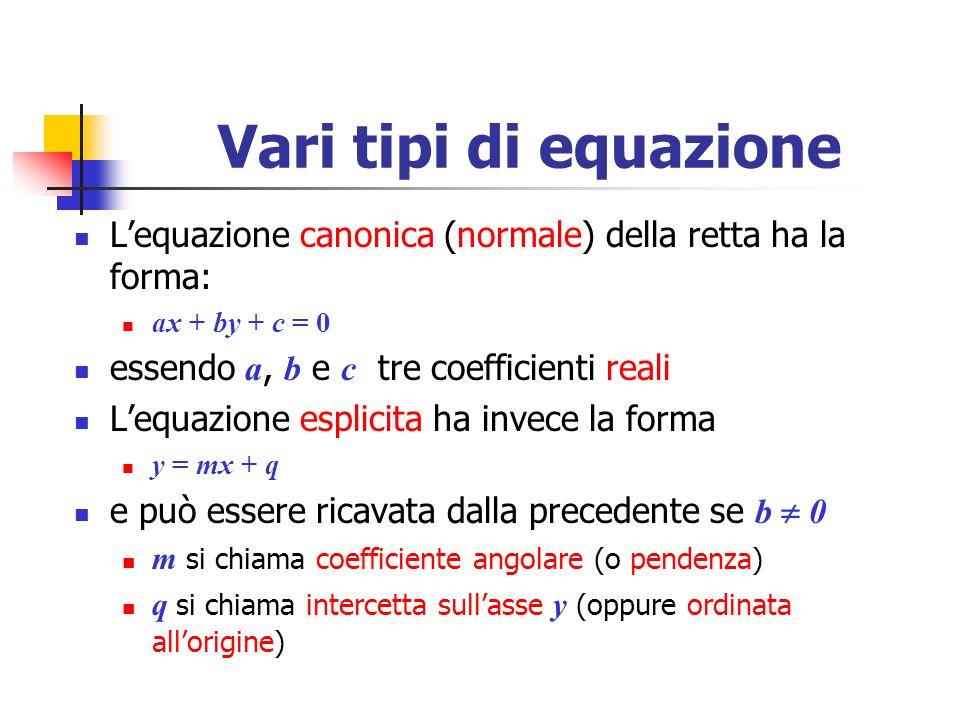Vari tipi di equazione Lequazione canonica (normale) della retta ha la forma: ax + by + c = 0 essendo a, b e c tre coefficienti reali Lequazione espli