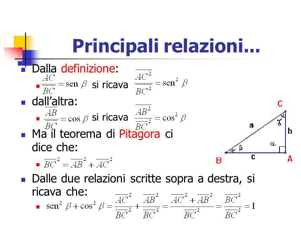 Principali relazioni... Dalla definizione: si ricava dallaltra: si ricava Ma il teorema di Pitagora ci dice che: Dalle due relazioni scritte sopra a d