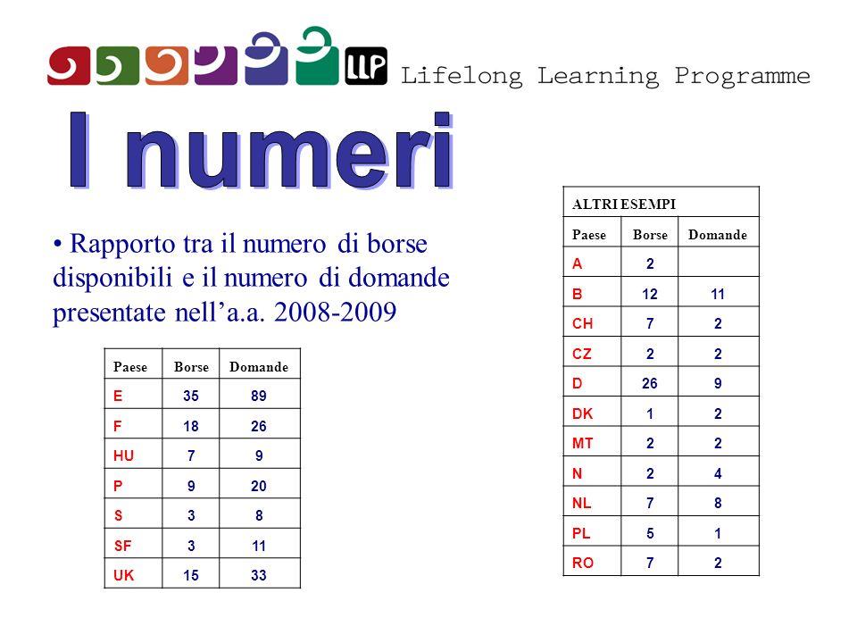 Rapporto tra il numero di borse disponibili e il numero di domande presentate nella.a. 2008-2009 PaeseBorseDomande E3589 F1826 HU79 P920 S38 SF311 UK1