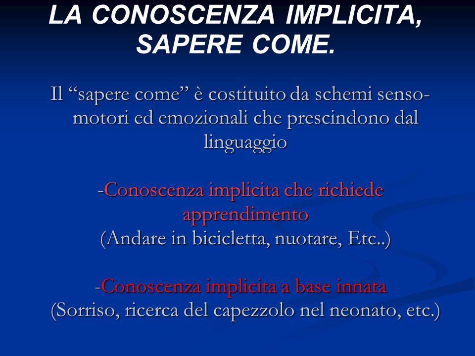 LA CONOSCENZA IMPLICITA, SAPERE COME. Il sapere come è costituito da schemi senso- motori ed emozionali che prescindono dal linguaggio -Conoscenza imp