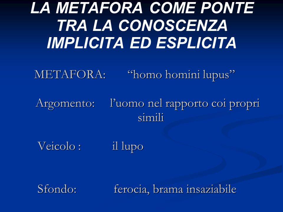 LA METAFORA COME PONTE TRA LA CONOSCENZA IMPLICITA ED ESPLICITA METAFORA: homo homini lupus METAFORA: homo homini lupus Argomento: luomo nel rapporto