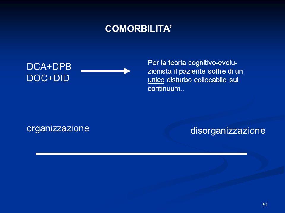 51 organizzazione disorganizzazione COMORBILITA DCA+DPB DOC+DID Per la teoria cognitivo-evolu- zionista il paziente soffre di un unico disturbo colloc