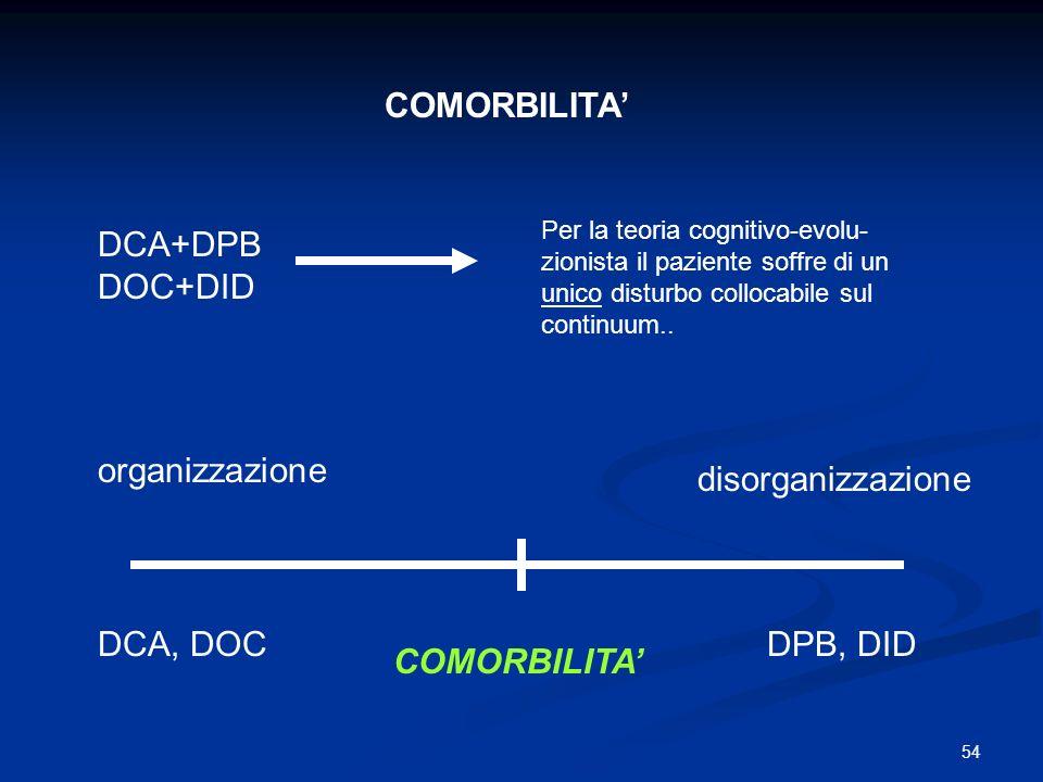 54 organizzazione disorganizzazione DCA, DOCDPB, DID COMORBILITA DCA+DPB DOC+DID Per la teoria cognitivo-evolu- zionista il paziente soffre di un unic