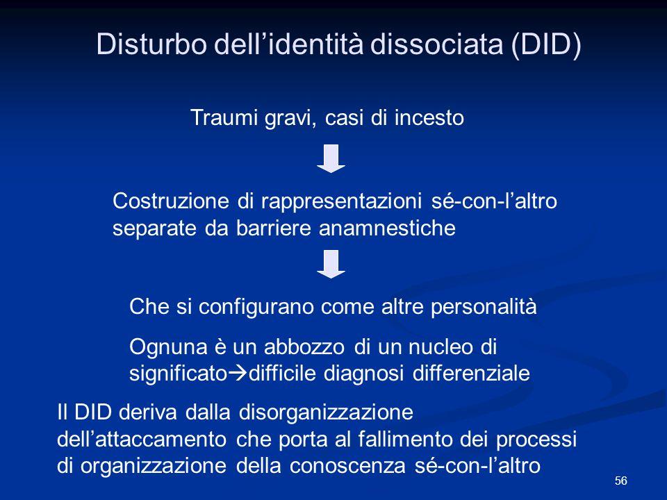 56 Disturbo dellidentità dissociata (DID) Traumi gravi, casi di incesto Costruzione di rappresentazioni sé-con-laltro separate da barriere anamnestich
