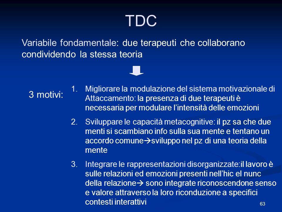 63 TDC Variabile fondamentale: due terapeuti che collaborano condividendo la stessa teoria 3 motivi: 1.Migliorare la modulazione del sistema motivazio
