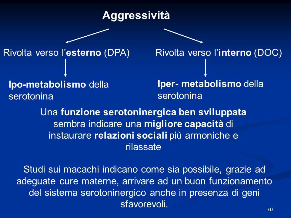 67 Aggressività Rivolta verso lesterno (DPA)Rivolta verso linterno (DOC) Ipo-metabolismo della serotonina Iper- metabolismo della serotonina Una funzi