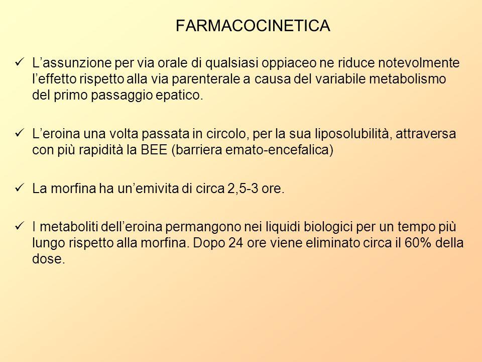 FARMACOCINETICA Lassunzione per via orale di qualsiasi oppiaceo ne riduce notevolmente leffetto rispetto alla via parenterale a causa del variabile me