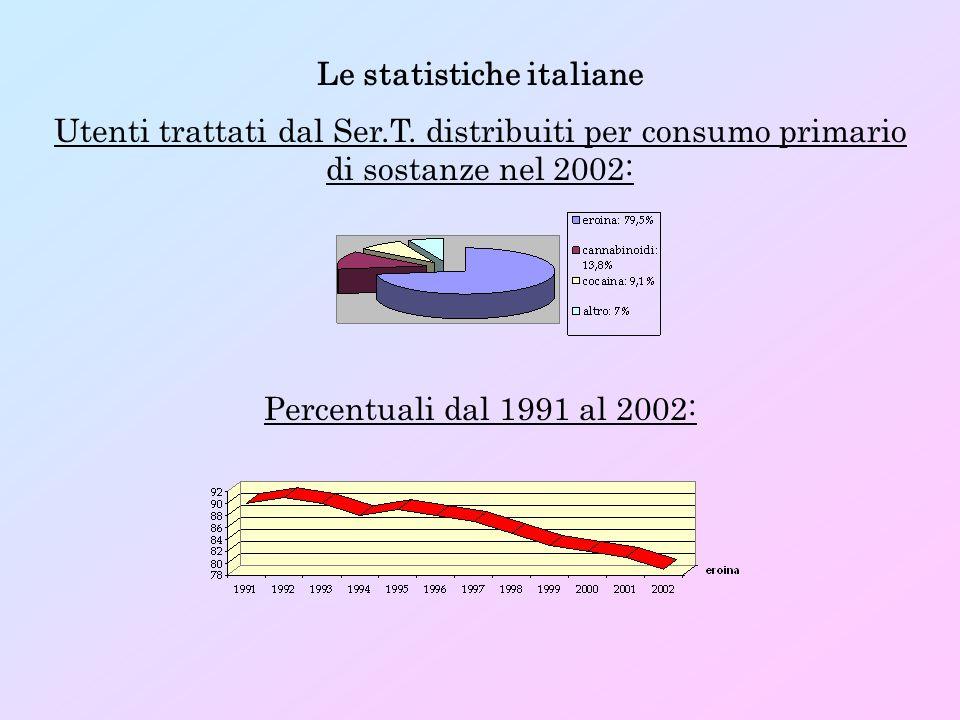 Le statistiche italiane Utenti trattati dal Ser.T. distribuiti per consumo primario di sostanze nel 2002: Percentuali dal 1991 al 2002:
