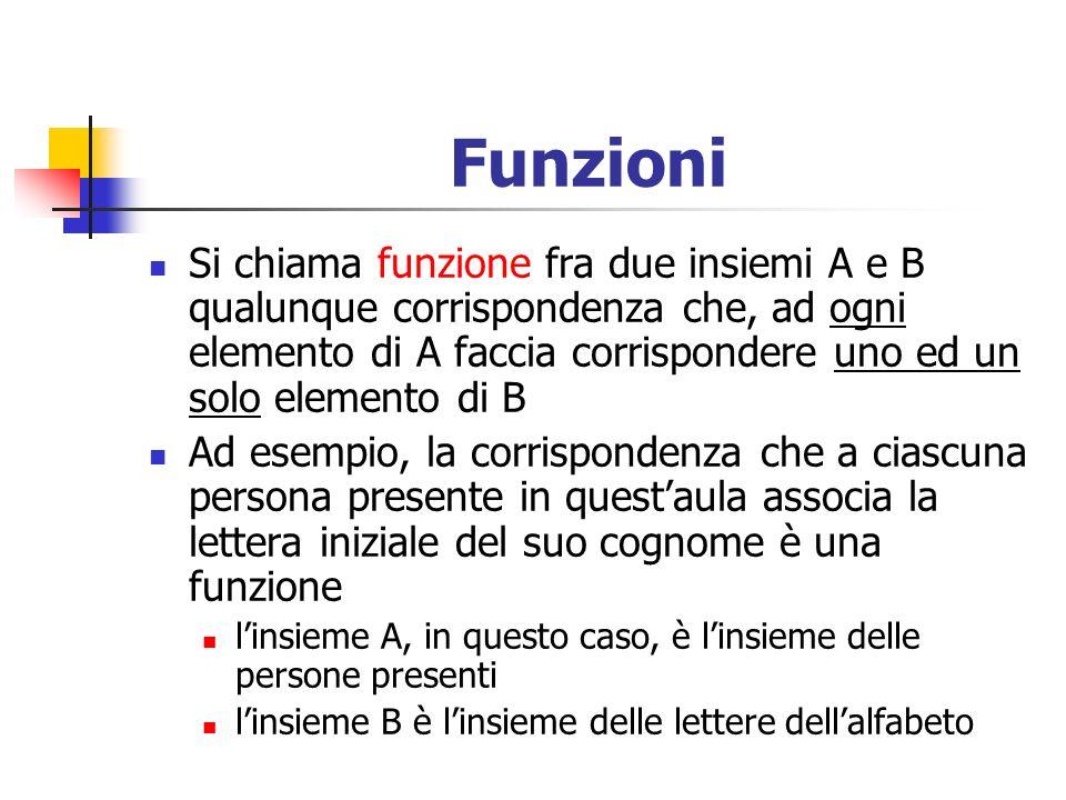 Funzioni Si chiama funzione fra due insiemi A e B qualunque corrispondenza che, ad ogni elemento di A faccia corrispondere uno ed un solo elemento di