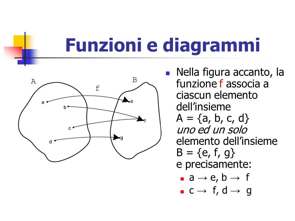 Funzioni e diagrammi Nella figura accanto, la funzione f associa a ciascun elemento dellinsieme A = {a, b, c, d} uno ed un solo elemento dellinsieme B