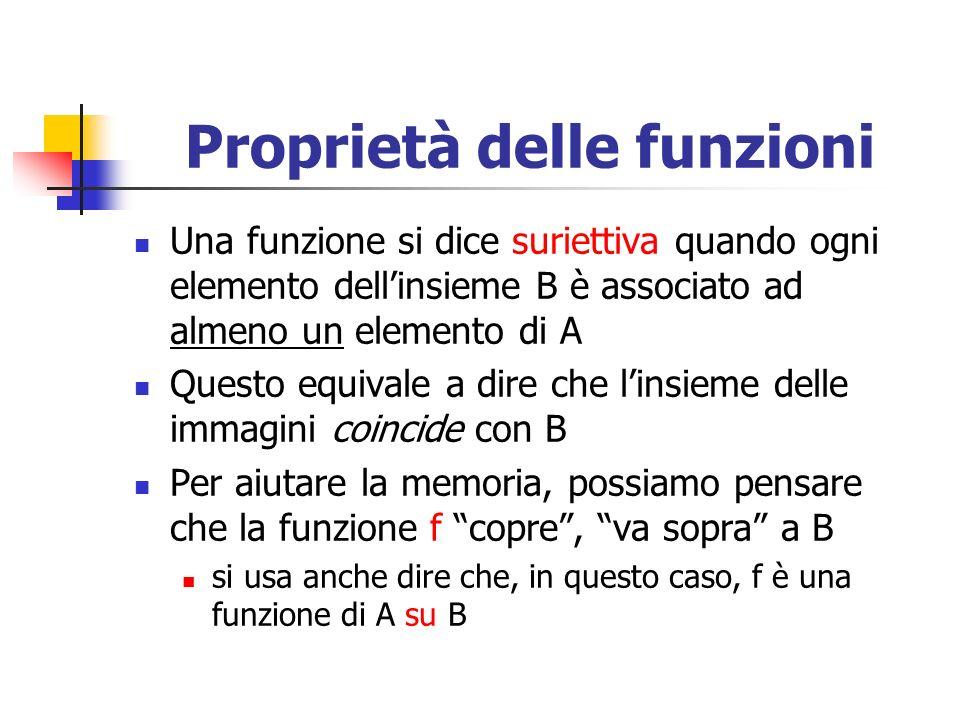 Proprietà delle funzioni Una funzione si dice suriettiva quando ogni elemento dellinsieme B è associato ad almeno un elemento di A Questo equivale a d