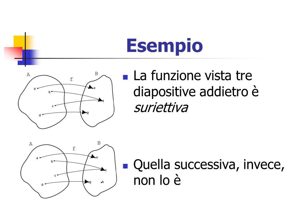Esempio La funzione vista tre diapositive addietro è suriettiva Quella successiva, invece, non lo è