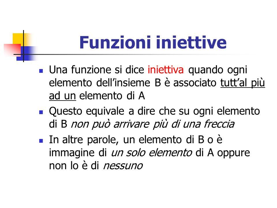 Funzioni iniettive Una funzione si dice iniettiva quando ogni elemento dellinsieme B è associato tuttal più ad un elemento di A Questo equivale a dire