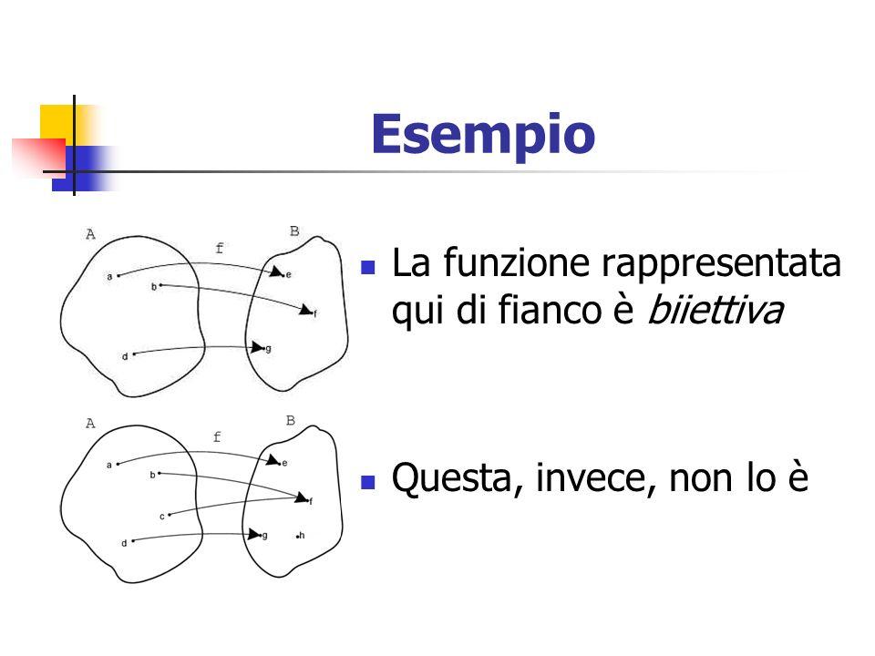 Esempio La funzione rappresentata qui di fianco è biiettiva Questa, invece, non lo è
