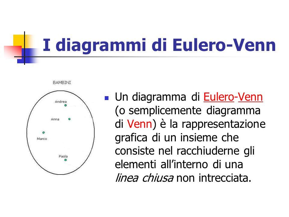 I diagrammi di Eulero-Venn Un diagramma di Eulero-Venn (o semplicemente diagramma di Venn) è la rappresentazione grafica di un insieme che consiste ne