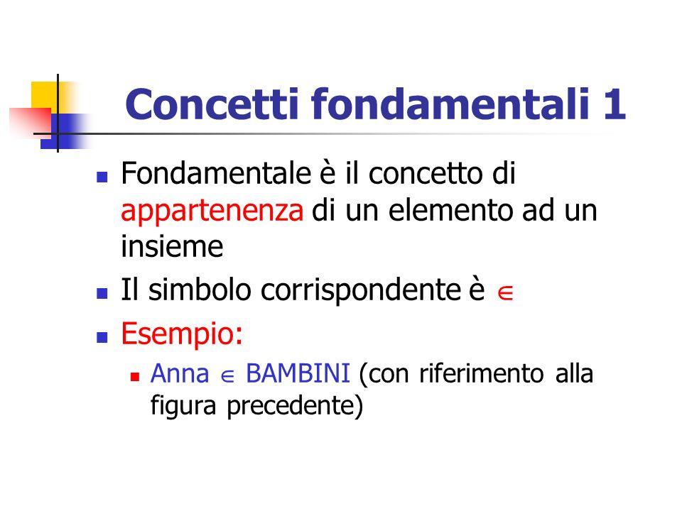 Concetti fondamentali 1 Fondamentale è il concetto di appartenenza di un elemento ad un insieme Il simbolo corrispondente è Esempio: Anna BAMBINI (con