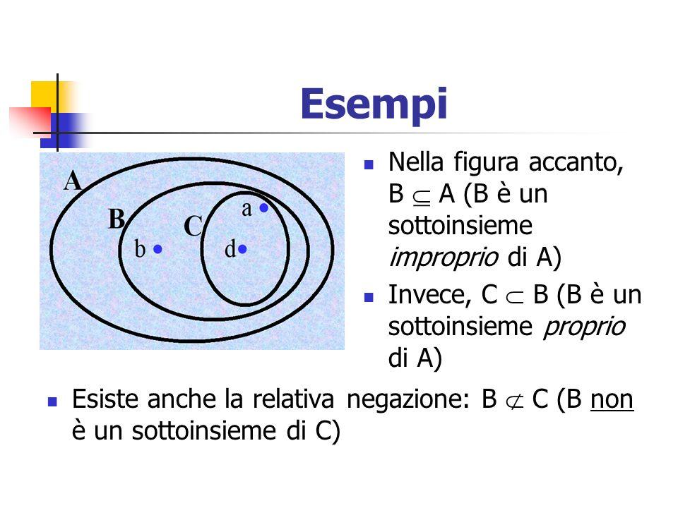 Esempi Esiste anche la relativa negazione: B C (B non è un sottoinsieme di C) Nella figura accanto, B A (B è un sottoinsieme improprio di A) Invece, C