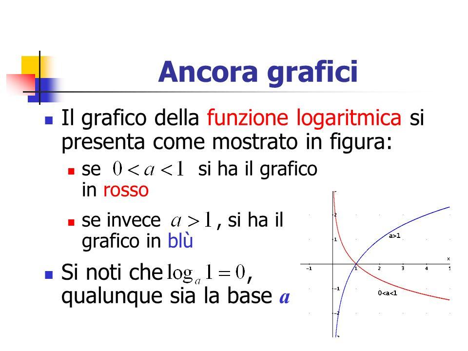 Ancora grafici Il grafico della funzione logaritmica si presenta come mostrato in figura: se si ha il grafico in rosso se invece, si ha il grafico in blù Si noti che, qualunque sia la base a