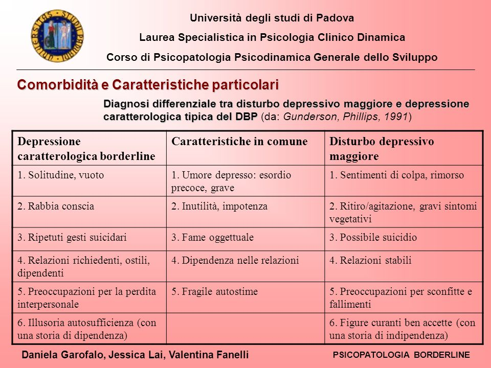 Università degli studi di Padova Laurea Specialistica in Psicologia Clinico Dinamica Corso di Psicopatologia Psicodinamica Generale dello Sviluppo Daniela Garofalo, Jessica Lai, Valentina Fanelli PSICOPATOLOGIA BORDERLINE Kroll e Ogata (1987); Liebowitz (1992); Lecic-Toraevic e Divac- Jovanovic (1995); Gabbard (1995), Bracconier, Jeanneau (1997); Hori (1998); Ladame (1998); Comtois (1999) hanno messo in evidenza tramite i loro lavori lesistenza nei DPB di una forma di depressione con caratteristiche specifiche suggerendo lidea che la depressione nei borderline è unentità diversa dalla depressione dei pazienti non borderline.