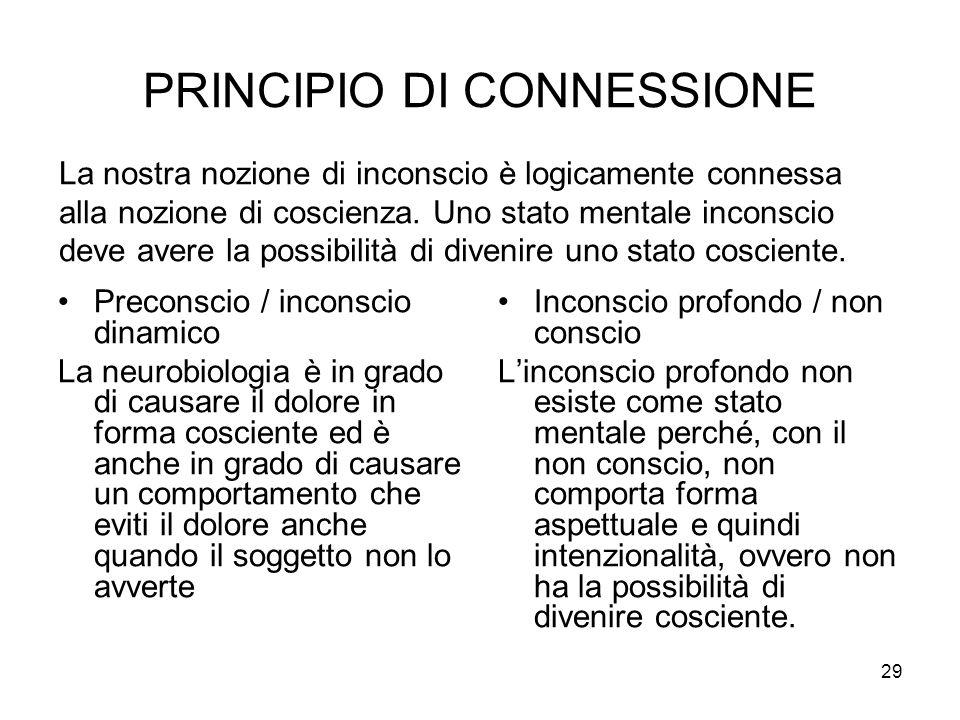 29 PRINCIPIO DI CONNESSIONE Preconscio / inconscio dinamico La neurobiologia è in grado di causare il dolore in forma cosciente ed è anche in grado di