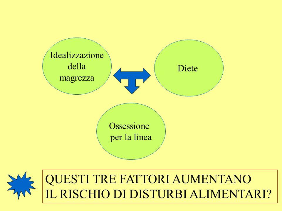 Idealizzazione della magrezza Diete Ossessione per la linea QUESTI TRE FATTORI AUMENTANO IL RISCHIO DI DISTURBI ALIMENTARI?