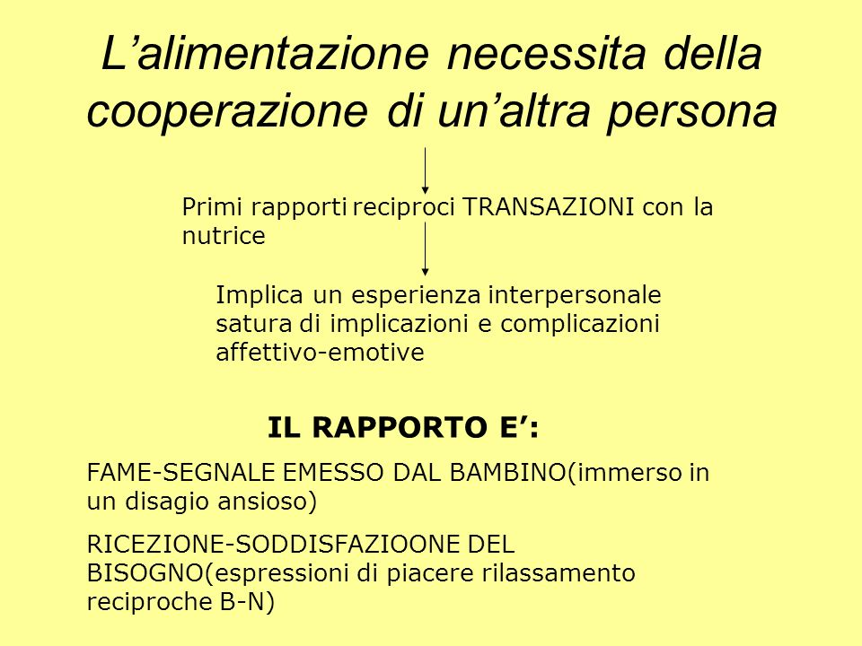 Lalimentazione necessita della cooperazione di unaltra persona Primi rapporti reciproci TRANSAZIONI con la nutrice Implica un esperienza interpersonal