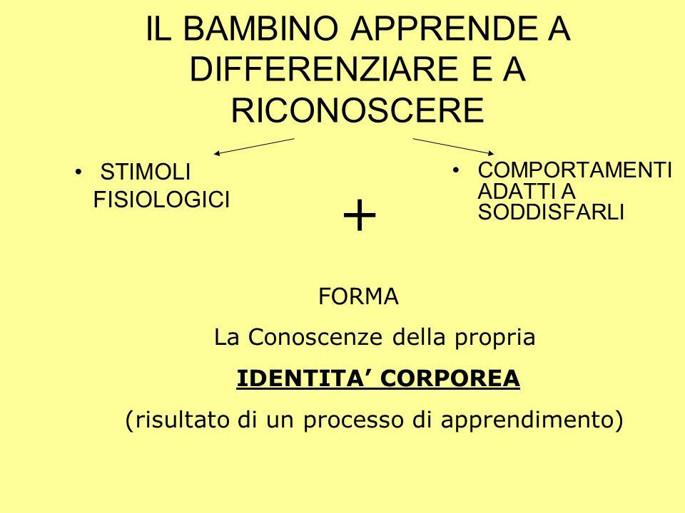 IL BAMBINO APPRENDE A DIFFERENZIARE E A RICONOSCERE STIMOLI FISIOLOGICI COMPORTAMENTI ADATTI A SODDISFARLI FORMA La Conoscenze della propria IDENTITA