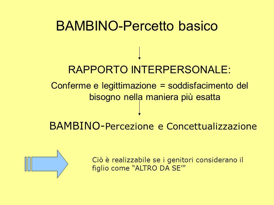 BAMBINO-Percetto basico RAPPORTO INTERPERSONALE: Conferme e legittimazione = soddisfacimento del bisogno nella maniera più esatta BAMBINO- Percezione