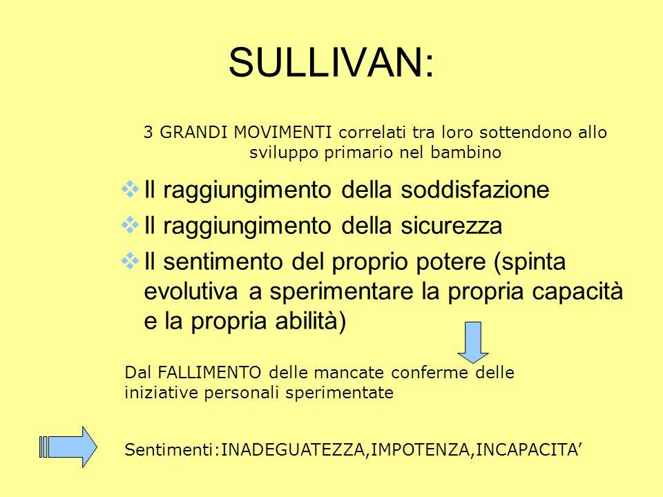 SULLIVAN: Il raggiungimento della soddisfazione Il raggiungimento della sicurezza Il sentimento del proprio potere (spinta evolutiva a sperimentare la