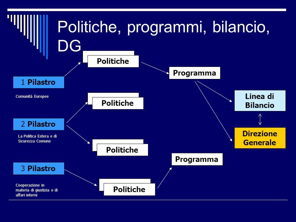 Politiche, programmi, bilancio, DG 1 Pilastro 2 Pilastro 3 Pilastro Politiche Programma Linea di Bilancio Direzione Generale Comunità Europee La Polit