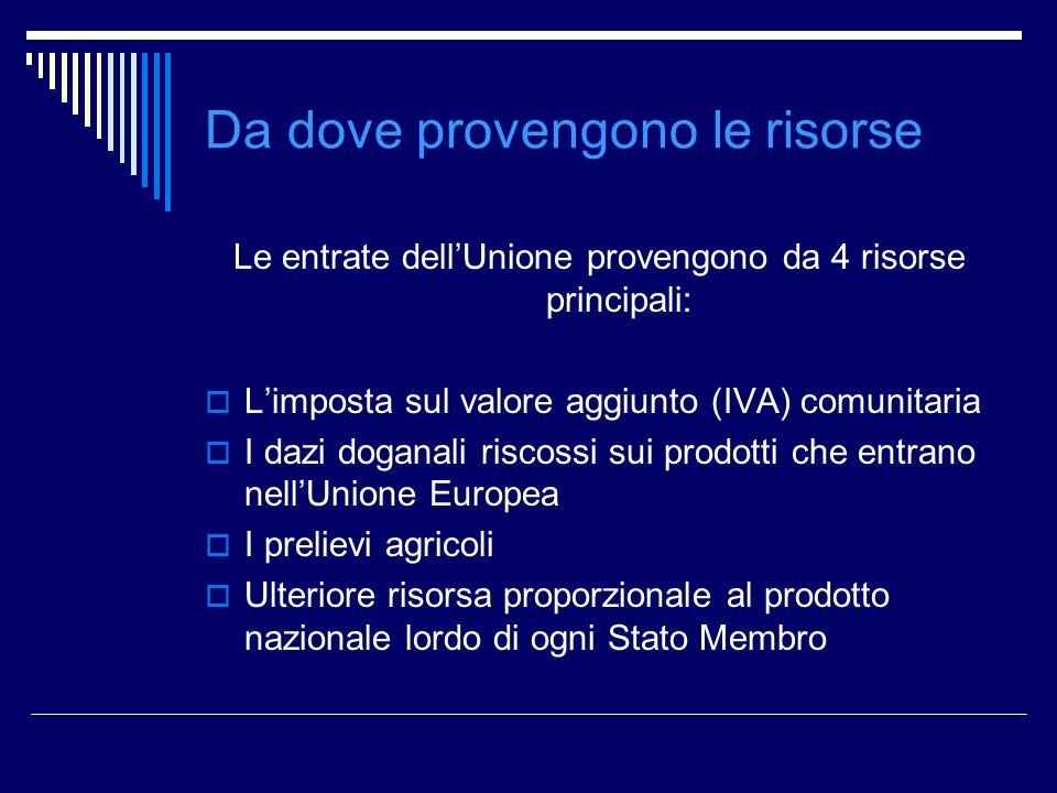 Da dove provengono le risorse Le entrate dellUnione provengono da 4 risorse principali: Limposta sul valore aggiunto (IVA) comunitaria I dazi doganali