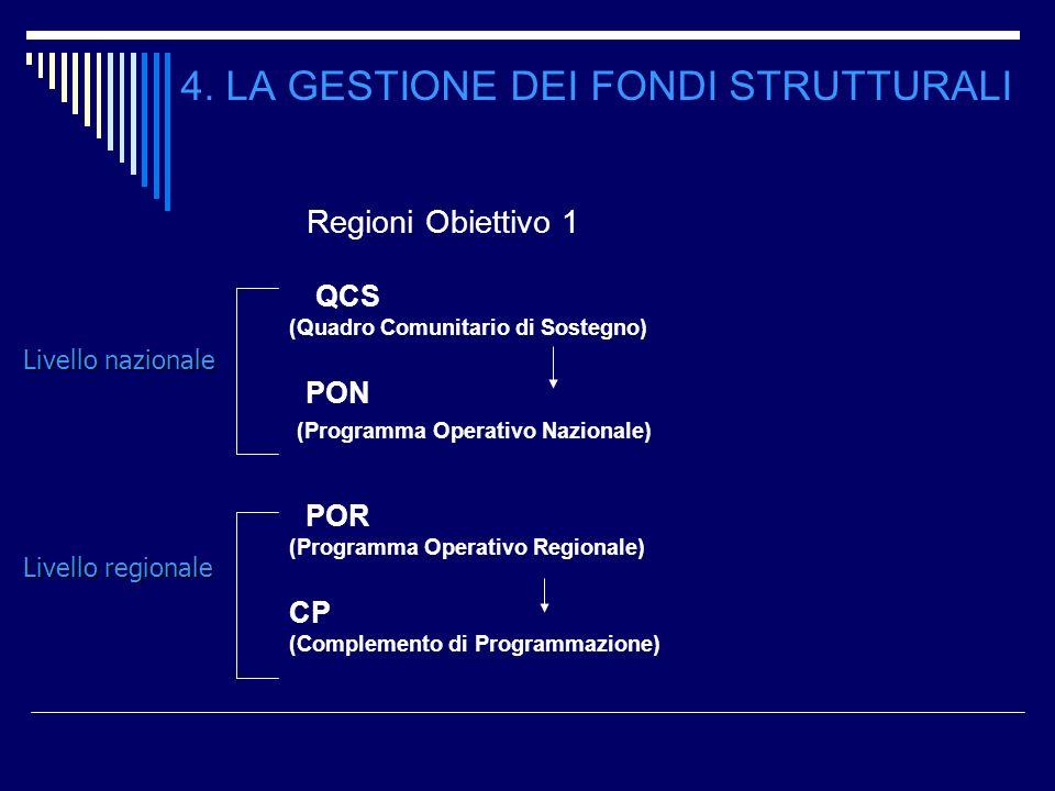 4. LA GESTIONE DEI FONDI STRUTTURALI Regioni Obiettivo 1 QCS (Quadro Comunitario di Sostegno) PON (Programma Operativo Nazionale) POR (Programma Opera