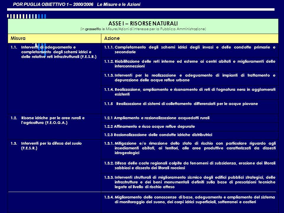 POR PUGLIA OBIETTIVO 1 – 2000/2006 Le Misure e le Azioni ASSE I – RISORSE NATURALI (in grassetto le Misure/Azioni di interesse per la Pubblica Amminis
