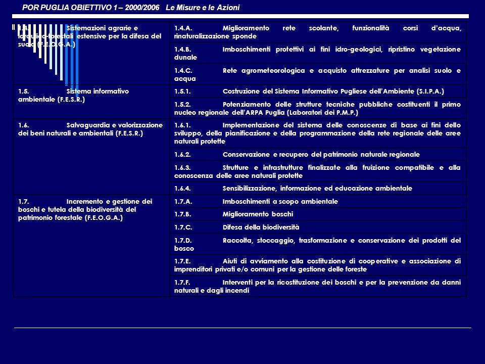 POR PUGLIA OBIETTIVO 1 – 2000/2006 Le Misure e le Azioni 1.4.Sistemazioni agrarie e idraulico-forestali estensive per la difesa del suolo (F.E.O.G.A.)