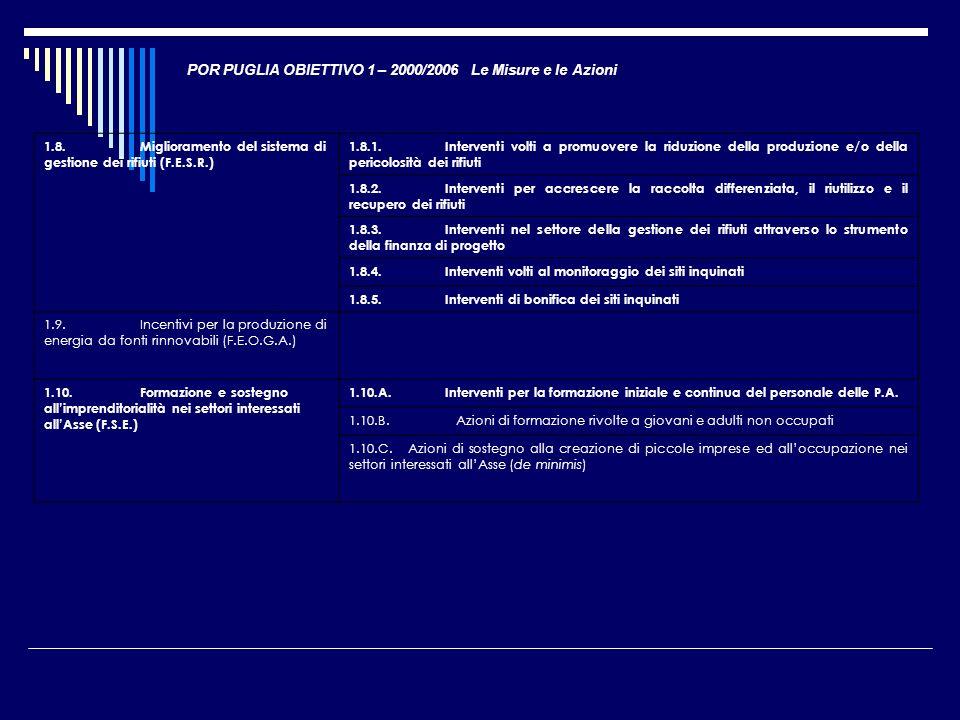 POR PUGLIA OBIETTIVO 1 – 2000/2006 Le Misure e le Azioni 1.8.Miglioramento del sistema di gestione dei rifiuti (F.E.S.R.) 1.8.1.Interventi volti a pro