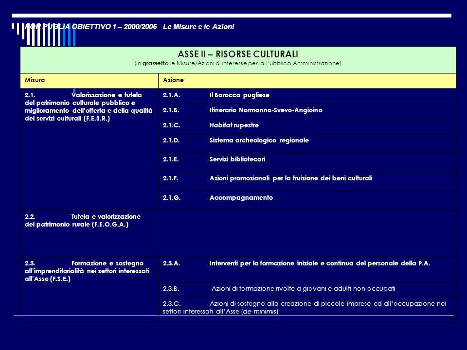 POR PUGLIA OBIETTIVO 1 – 2000/2006 Le Misure e le Azioni ASSE II – RISORSE CULTURALI (in grassetto le Misure/Azioni di interesse per la Pubblica Ammin
