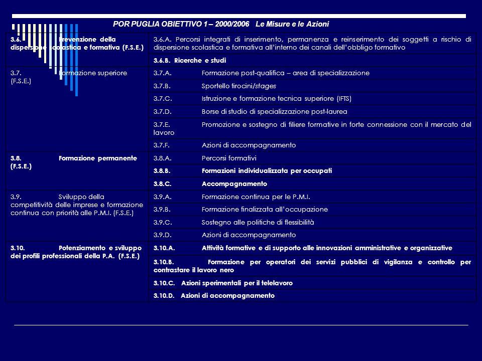 POR PUGLIA OBIETTIVO 1 – 2000/2006 Le Misure e le Azioni 3.6.Prevenzione della dispersione scolastica e formativa (F.S.E.) 3.6.A. Percorsi integrati d