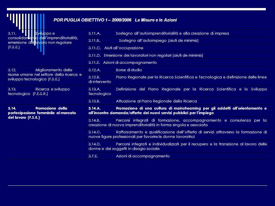 POR PUGLIA OBIETTIVO 1 – 2000/2006 Le Misure e le Azioni 3.11.Sviluppo e consolidamento dellimprenditorialità, emersione del lavoro non regolare (F.S.