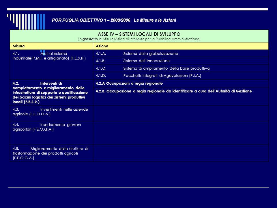 POR PUGLIA OBIETTIVO 1 – 2000/2006 Le Misure e le Azioni ASSE IV – SISTEMI LOCALI DI SVILUPPO (in grassetto le Misure/Azioni di interesse per la Pubbl
