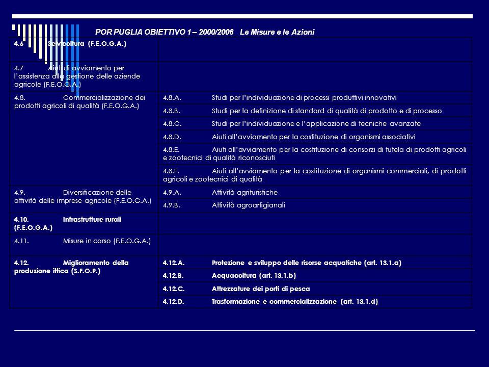 POR PUGLIA OBIETTIVO 1 – 2000/2006 Le Misure e le Azioni 4.6 Selvicoltura (F.E.O.G.A.) 4.7 Aiuti di avviamento per lassistenza alla gestione delle azi