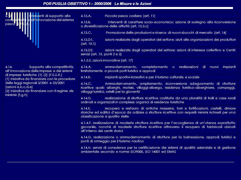 POR PUGLIA OBIETTIVO 1 – 2000/2006 Le Misure e le Azioni 4.13.Interventi di supporto alla competitività e allinnovazione del sistema pesca (S.F.O.P.)