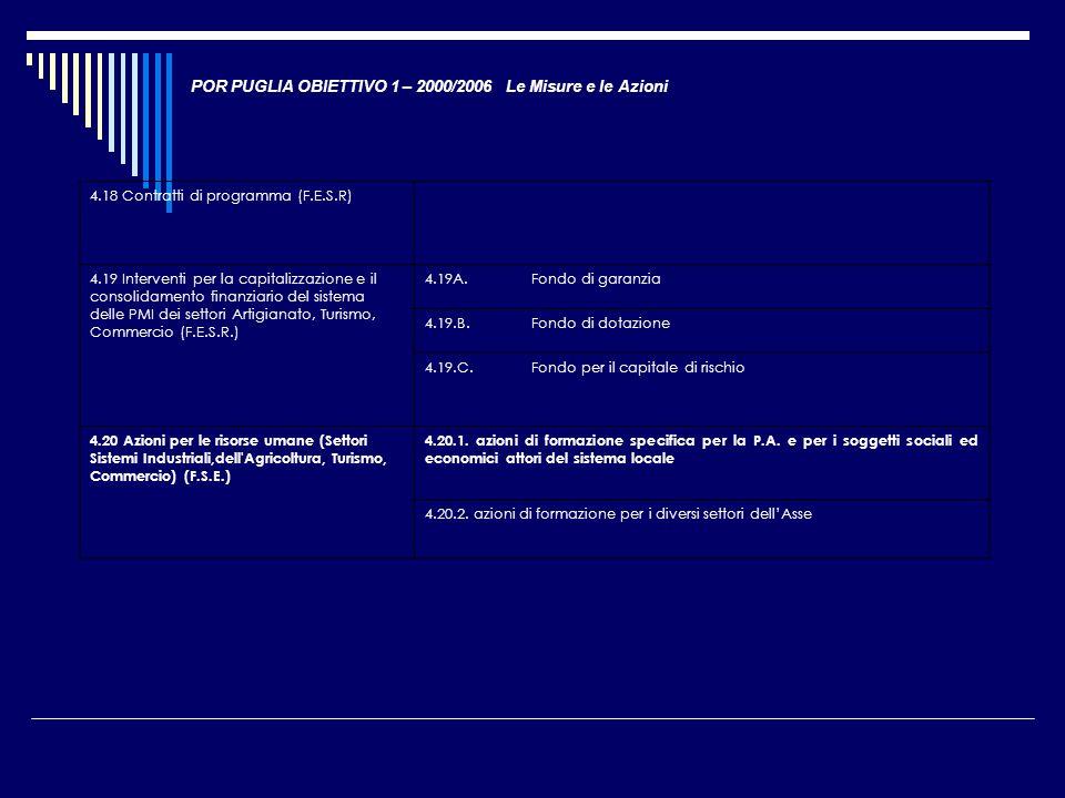POR PUGLIA OBIETTIVO 1 – 2000/2006 Le Misure e le Azioni 4.18 Contratti di programma (F.E.S.R) 4.19 Interventi per la capitalizzazione e il consolidam