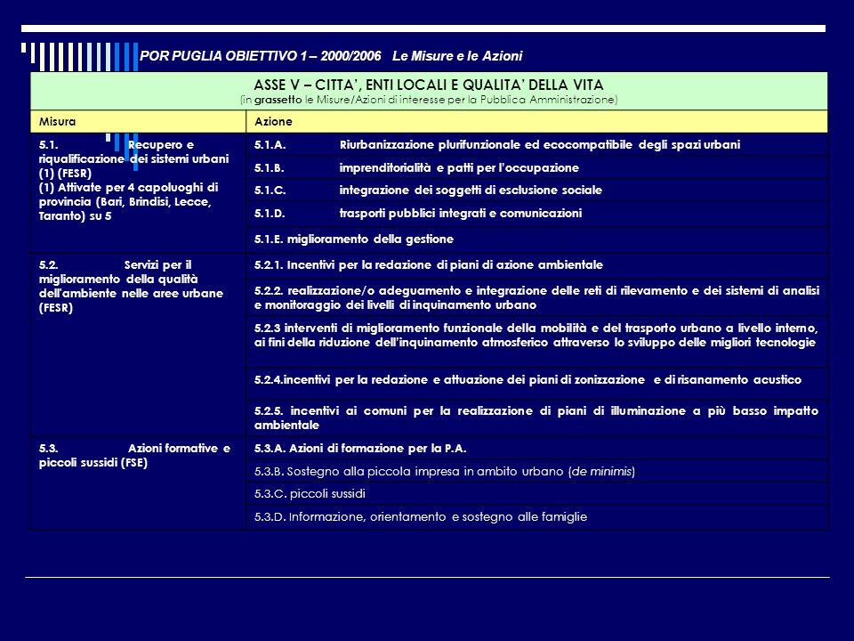 POR PUGLIA OBIETTIVO 1 – 2000/2006 Le Misure e le Azioni ASSE V – CITTA, ENTI LOCALI E QUALITA DELLA VITA (in grassetto le Misure/Azioni di interesse